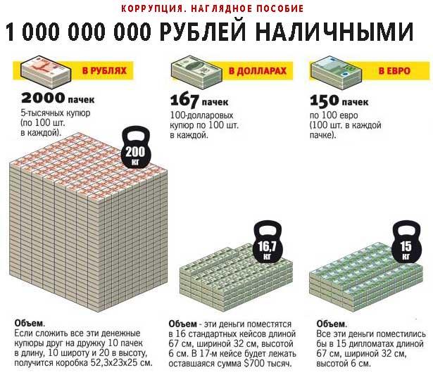 1 миллиард рублей сколько в объеме отношениях Козы, согласно
