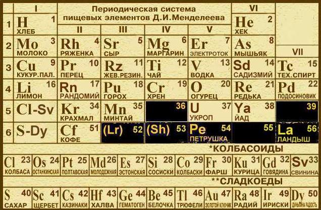 периодическая таблица поздравлений